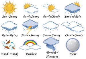 từ vựng tiếng Anh lớp 4 chủ đề thời tiết